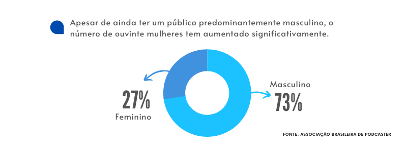 publico dos podcasts